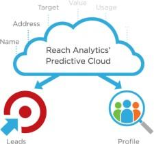 Reach Analytics Launches First in the Market Predictive Cloud Solution for B2C Marketers to Identify New Prospects