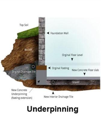 What is the Correct Method of Underpinning a Basement?