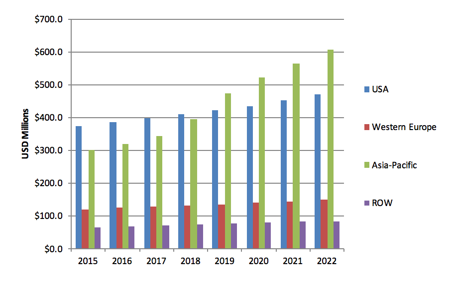 Medical and Surgical Glues, Hemostats, and Sealants Future Growth; Report from MedMarket Diligence