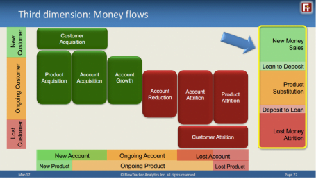 FlowTracker publishes a framework for bank sales, cross-sell and attrition performance measurement