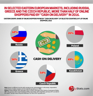 Recent Publication from yStats.com Provides Projected Updates to Online Payment Methods in Europe