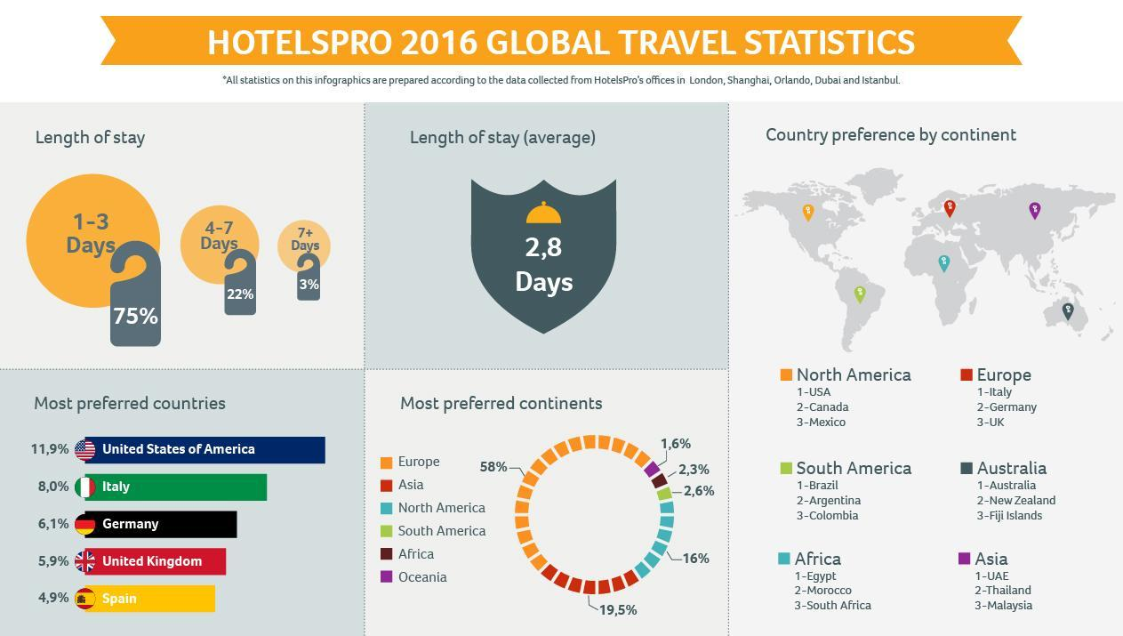 """HotelsPro Announced """"Global Travel Statistics for 2016"""""""