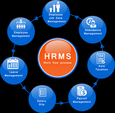 HRMS – Human Resource Management System Launched for