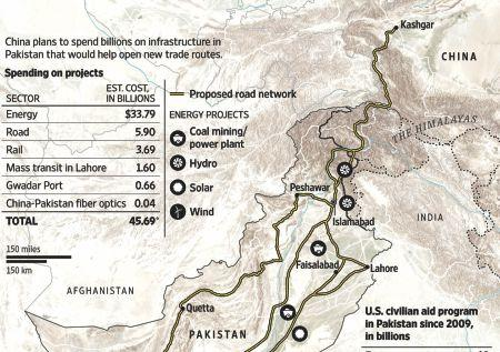 China-Pakistan Economic Corridor is a Risky Gamble for Pakistan