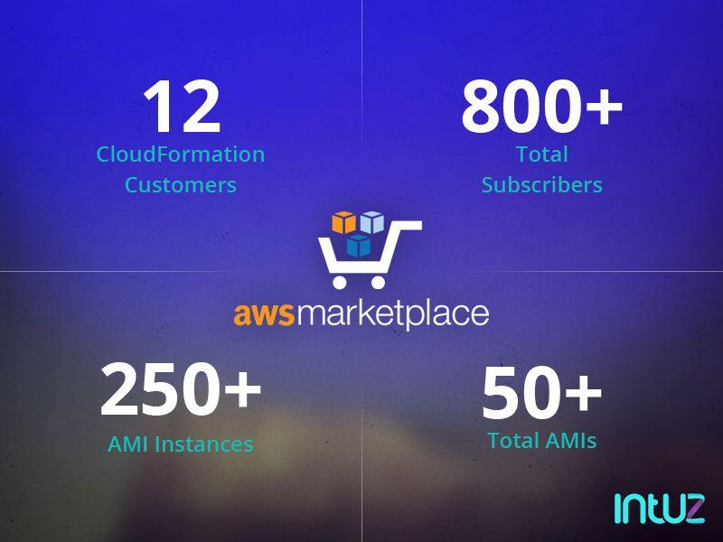 Intuz Continues to Enlarge Its Presence on AWS Marketplace