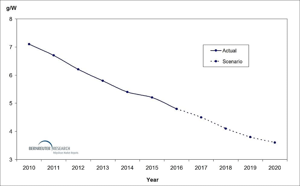 Silicon Consumption to Drop to 3.6 Grams per Watt by 2020