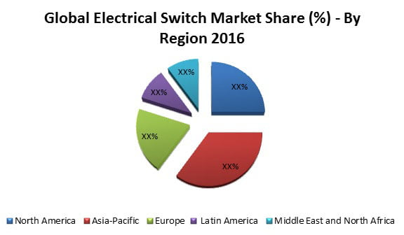 Global Electrical Switch Market (2017-2024)- Research Nester