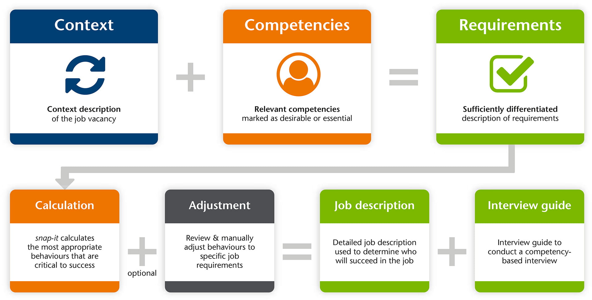 Enhanced online tool makes it easy for recruiters to conduct hassle-free competency-based recruitment