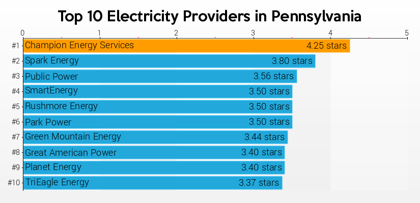 To Provide Prices Customer Ratings And All The Information Energy Pers Need Compare Best Electricity Providers In Pennsylvania