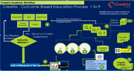 Creatrix Campus education ERP software developed specifically to improve learning outcomes