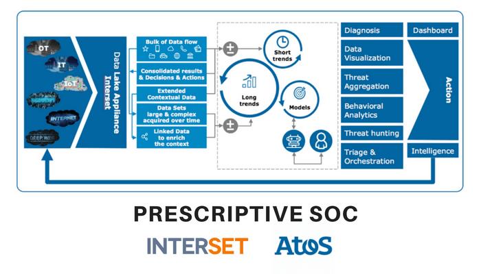 Interset Security Analytics Enhances Atos Prescriptive Security Offering