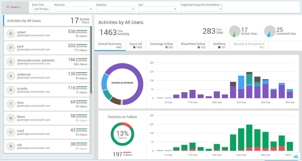 AdminDroid Office 365 Reporter Now Includes Microsoft Teams Auditing Reports and Analytics