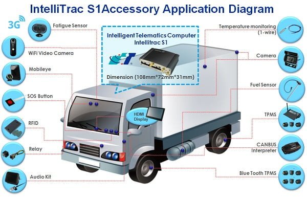 SYSTECH, Intel and Mobileye Collaborate ADAS Solution on Fleet Management Market