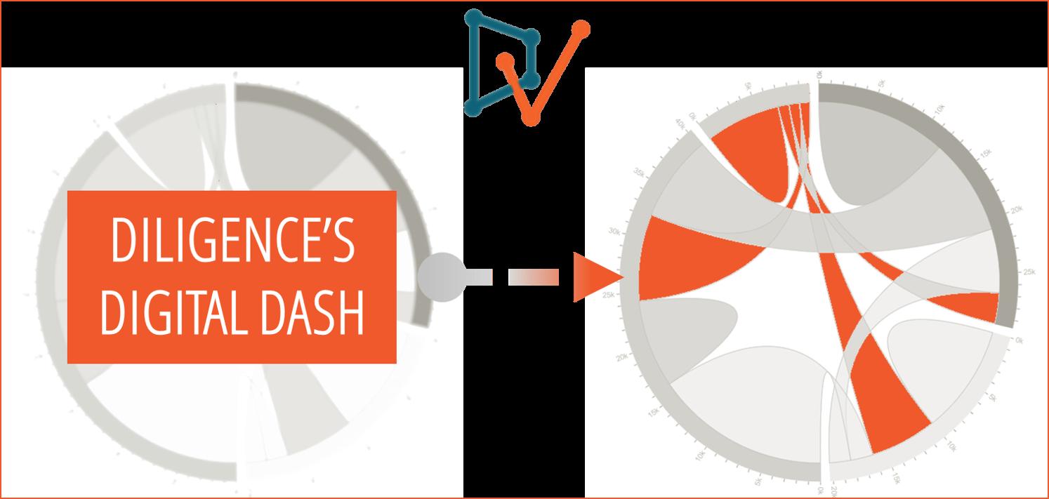 Diligence's Digital Dash!—DiligenceVault Partners With Leading Industry Associations AIMA, AITEC, ILPA, UNPRI