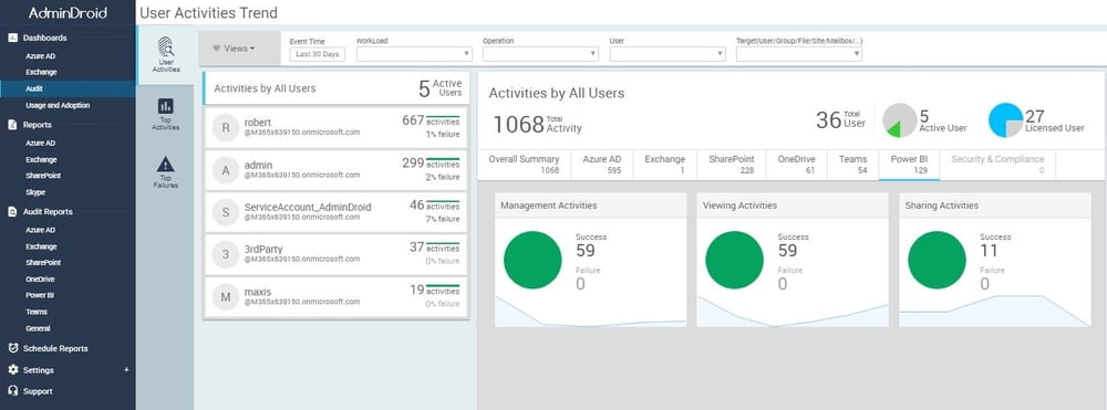 AdminDroid Office 365 Reporter Now Includes Power BI Auditing Reports and Analytics