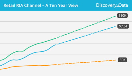 Discovery Data Updates Retail RIA Channel 10 Year View Report