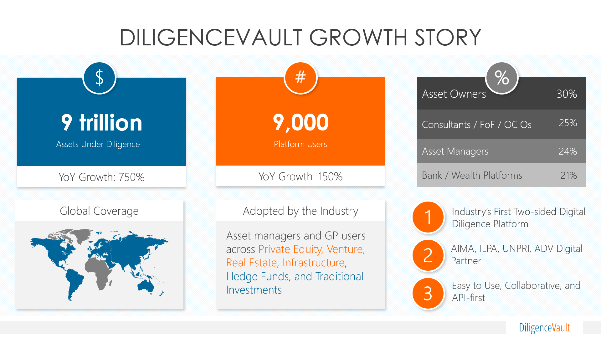 DiligenceVault Receives Series A Funding Led by Goldman Sachs to Accelerate Growth