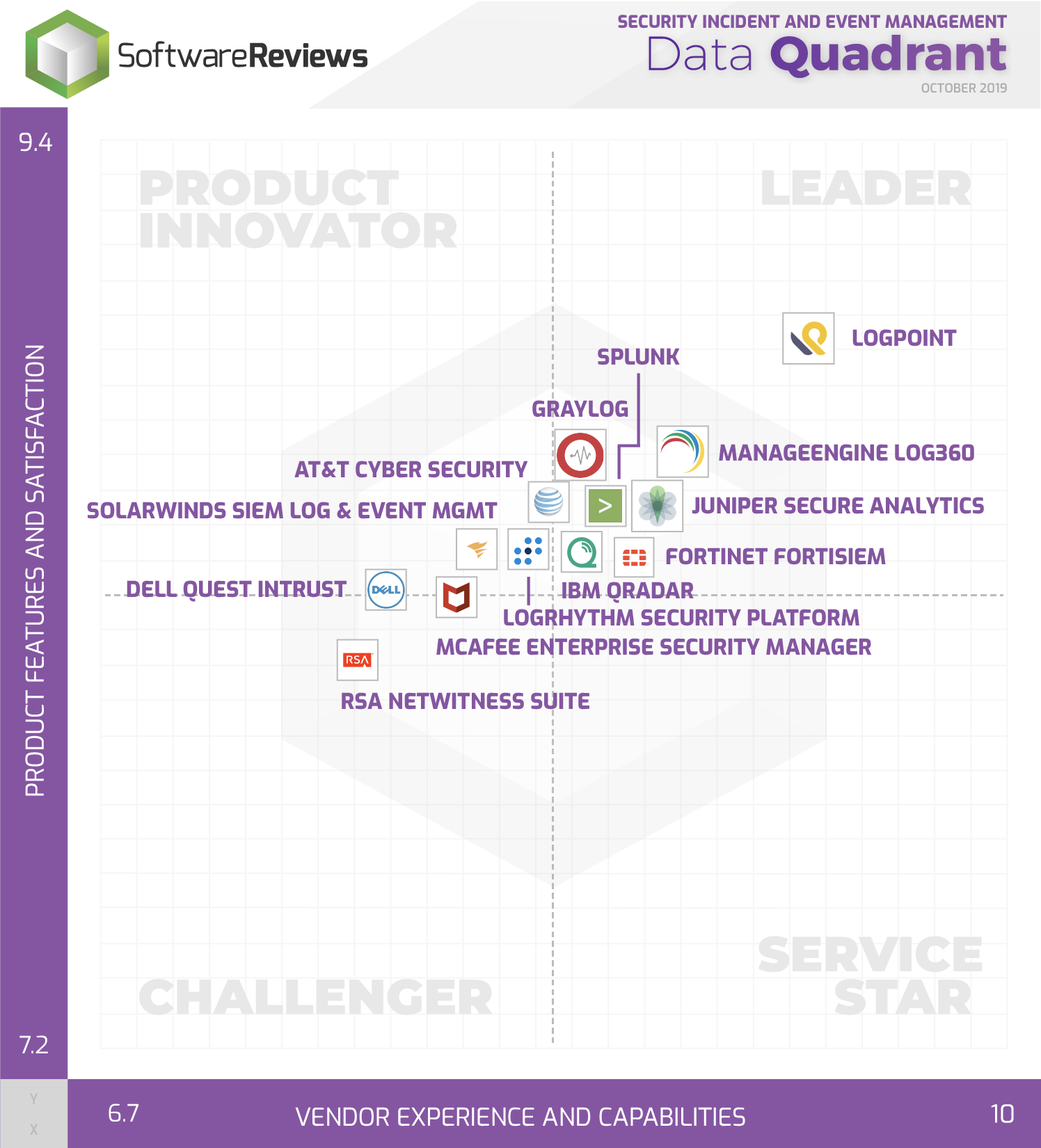 LogPoint Ranked #1 and Named Leader in the 2019  SoftwareReviews SIEM Data Quadrant