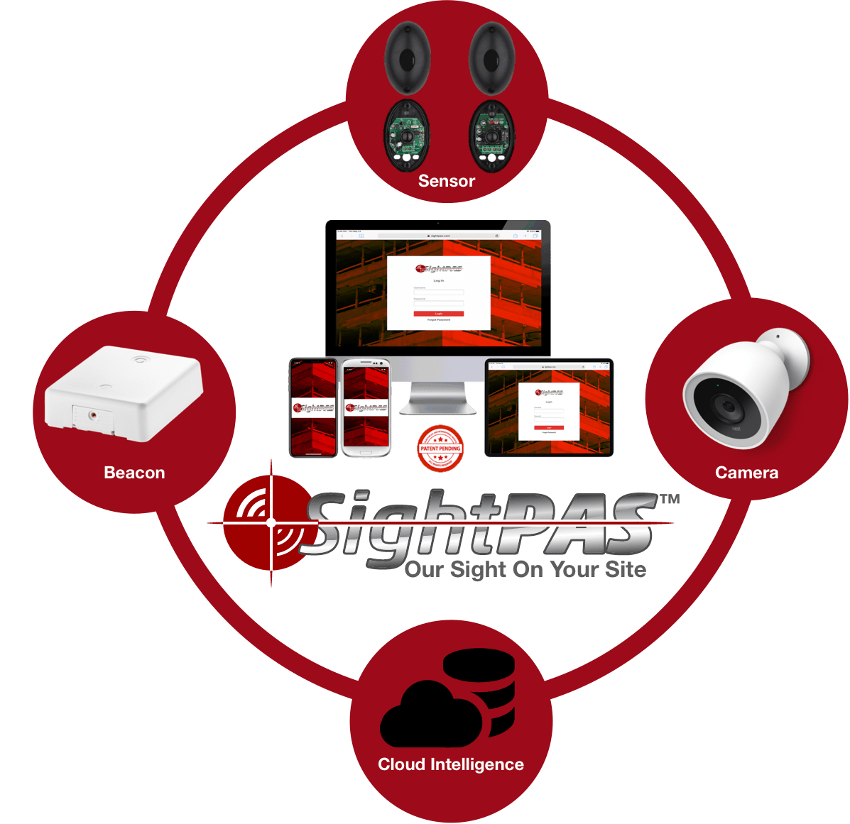 The Future of Safe and Seamless Site Management is Here – Introducing SightPAS