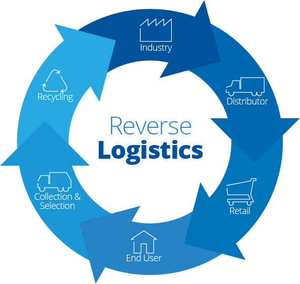 5 Ways to Improve Your Reverse Logistics Process