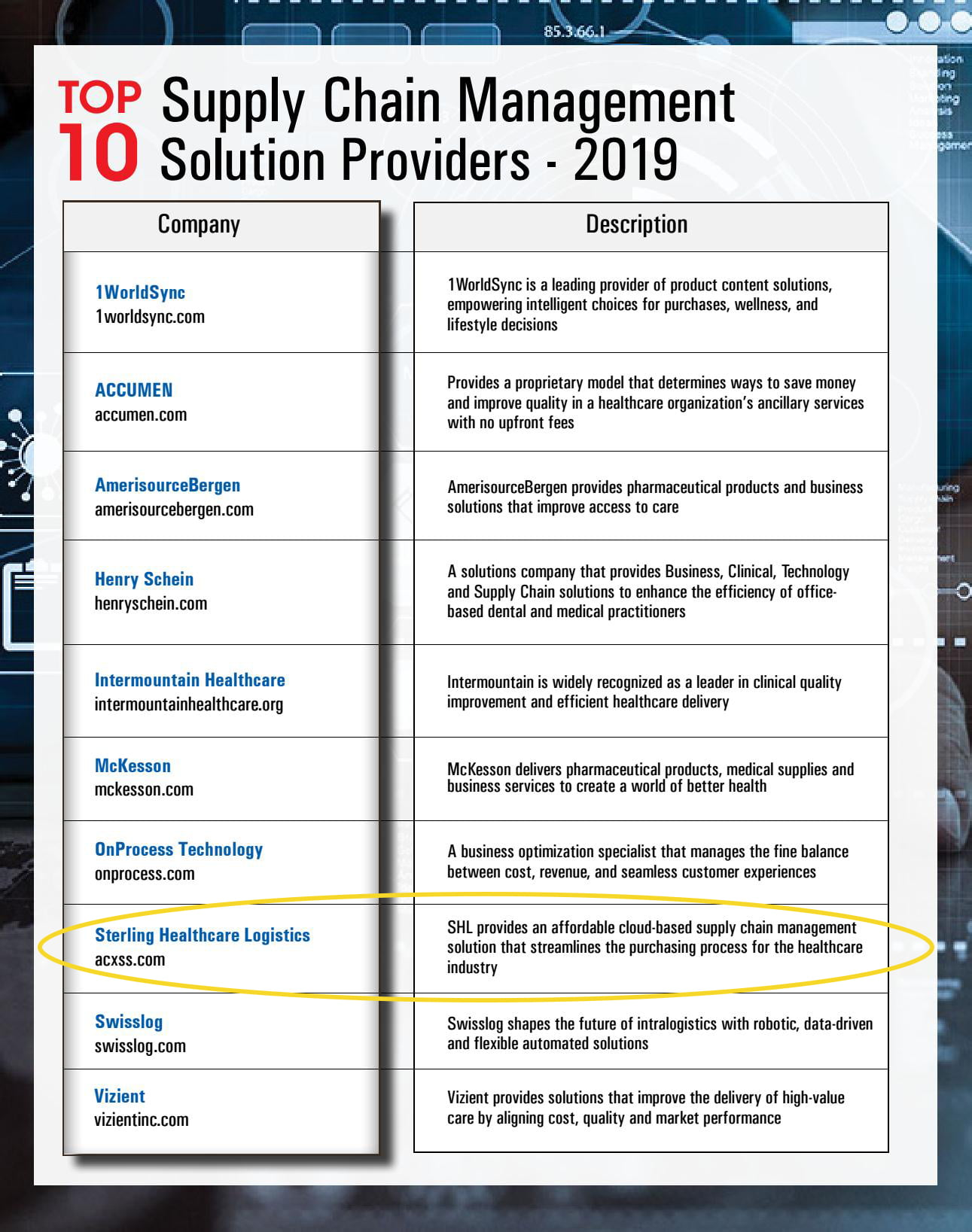 Sterling Healthcare Logistics Recognized as One of the Top 10 Supply Chain Management Solution Providers of 2019