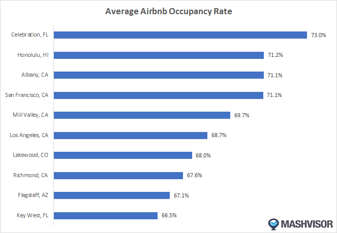 Mashvisor Names the 10 Locations With the Highest Airbnb Occupancy Rate in 2019
