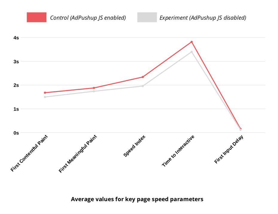 AdPushup Rolls Out Code Optimizations for Reduced Latency, Faster Ad Delivery