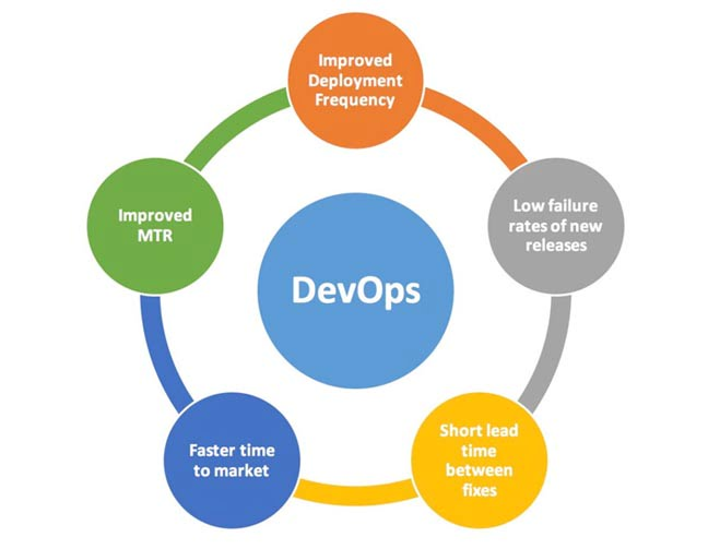 5 Steps to Learning DevOps the Right Way