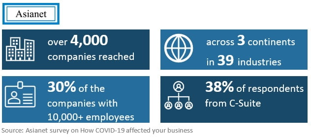 Survey Findings Show How COVID-19 Has Affected Business