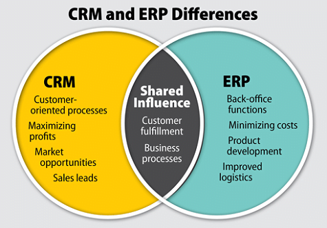 CRM vs. ERP: to Integrate or Not to Integrate?