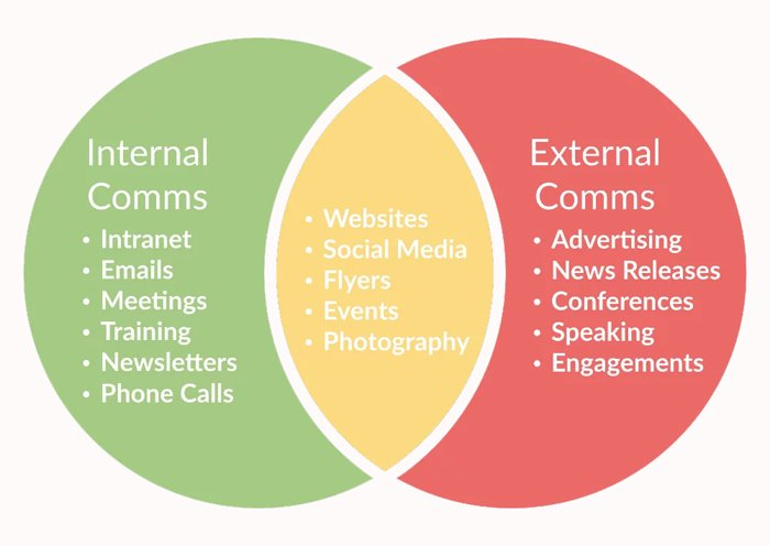 Why Your Business Needs an Internal Communication Strategy