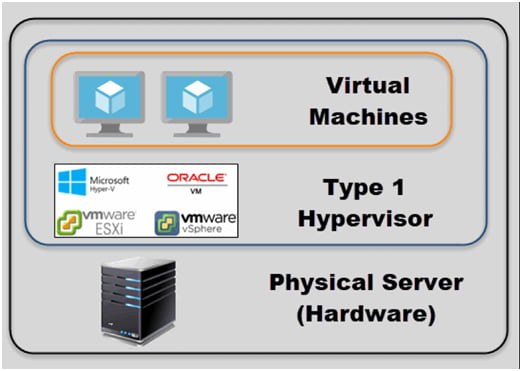 Hyper-V And Type 1 Virtualization