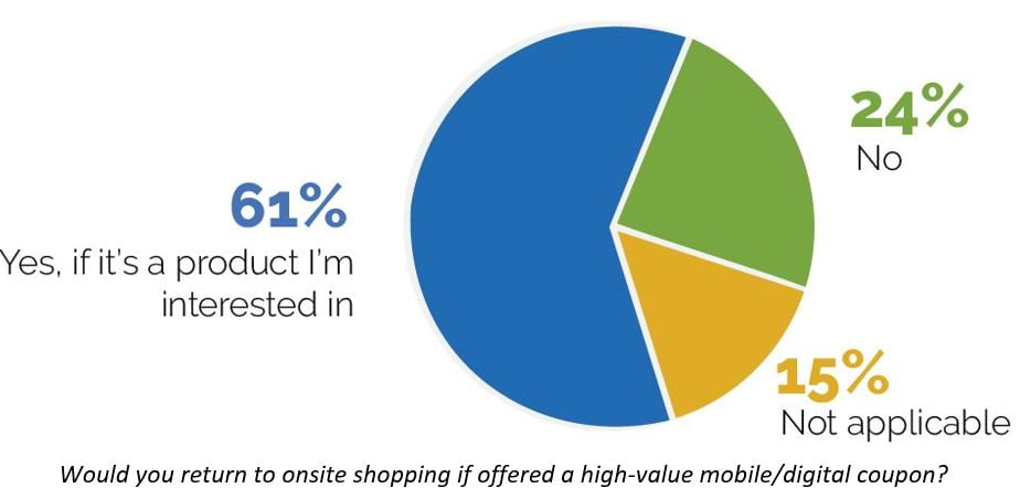CodeBroker COVID-19 Shopping Survey Reveals How Retailers Can Beat Amazon