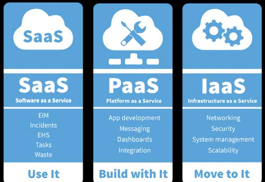 What Are the Three Cloud Computing Service Delivery Models?