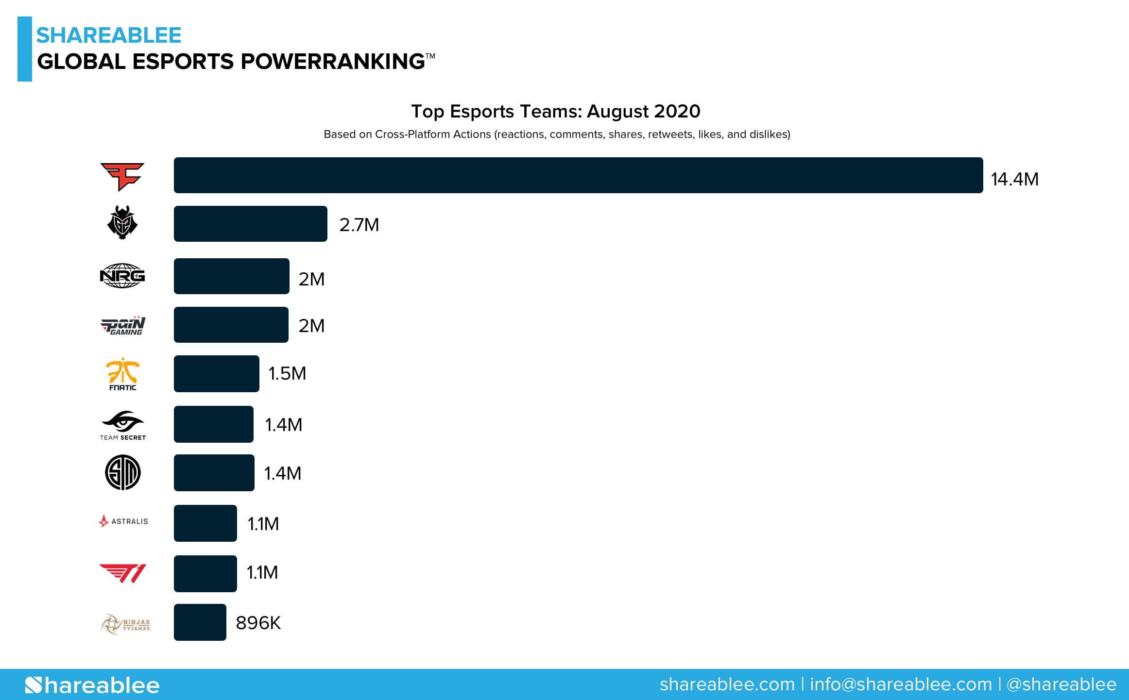 Shareablee Releases Inaugural Global Esports PowerRanking™ for August 2020
