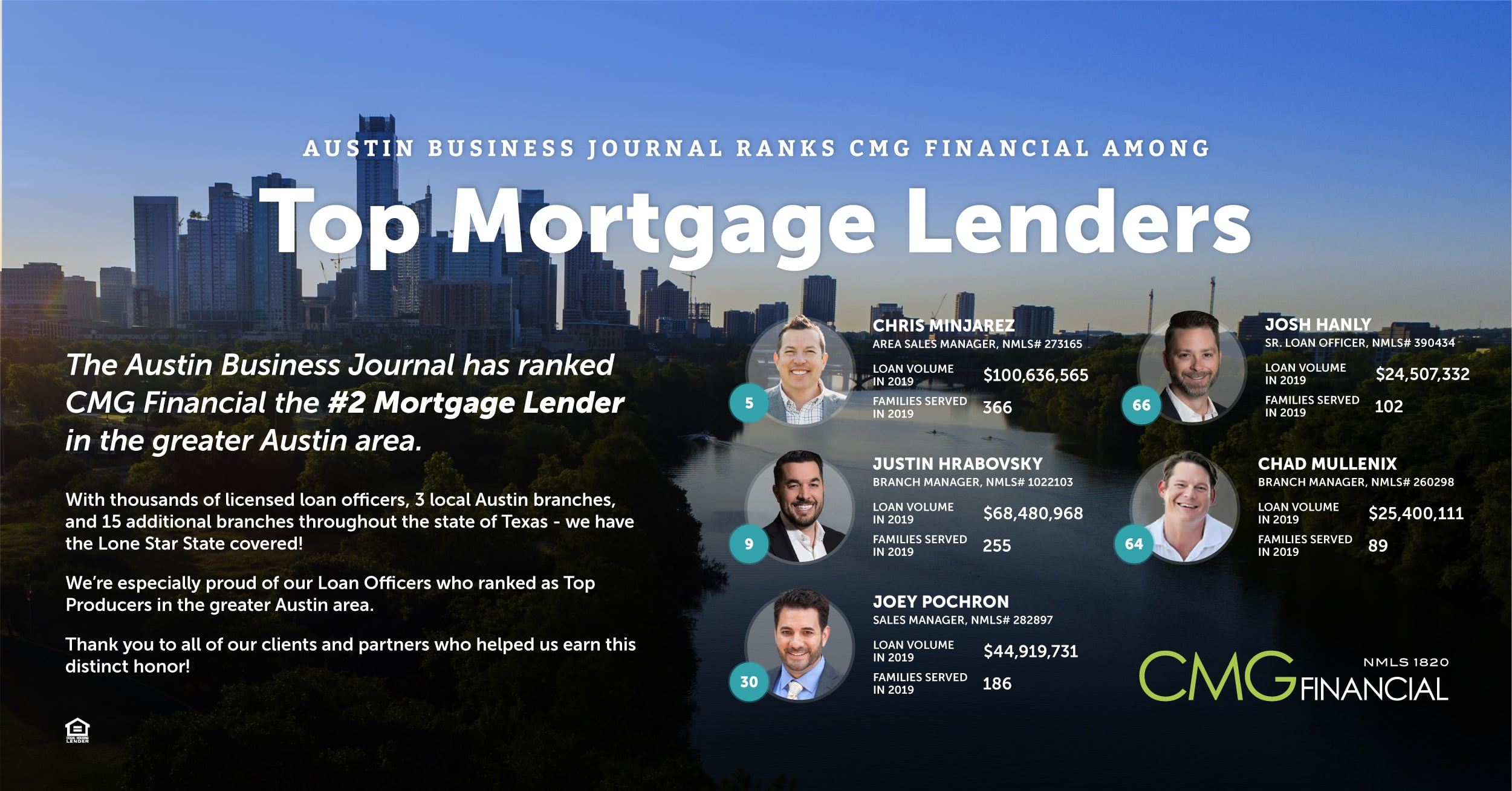 CMG Financial Ranked Among Top Mortgage Lenders by Austin Business Journal