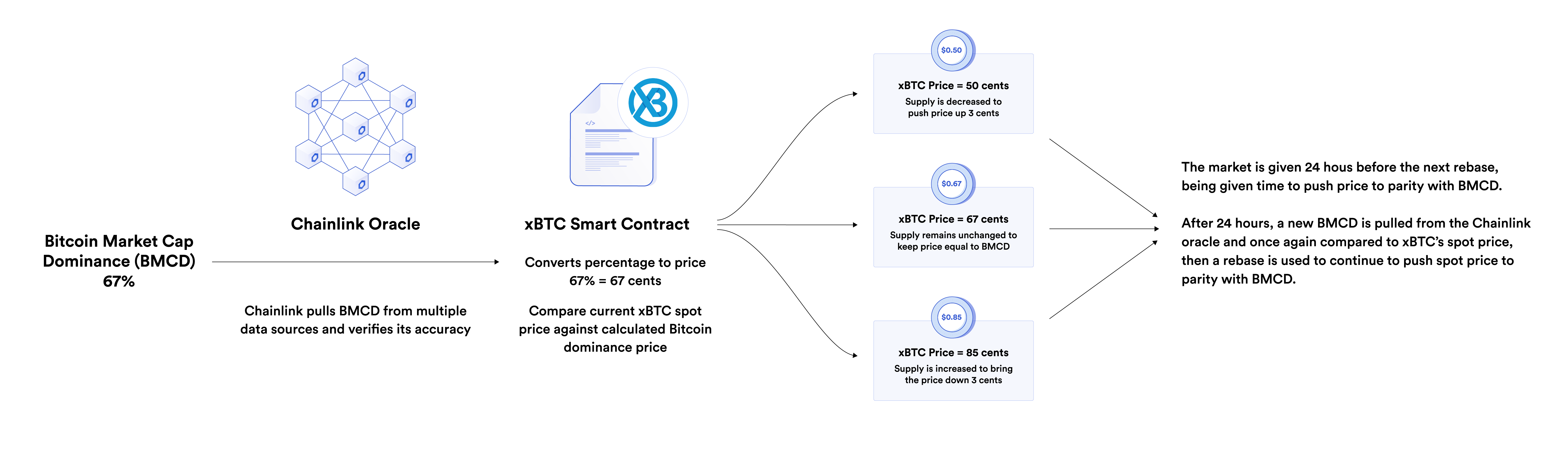 xBTC Using Chainlink Oracles Live on Mainnet to Rebase Digital Assets, Reimagining How Blockchain Tokens Function