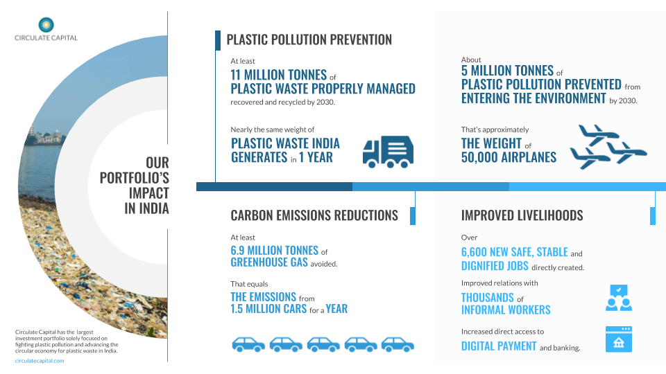 Circulate Capital Invests to Scale India's Circular Economy for Plastic Waste – Offers Powerful Blueprint to Build Back Stronger