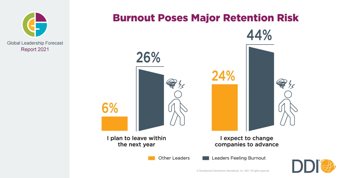 New DDI Study Reveals Leaders Are Struggling With Burnout, Which Could Create Retention Issues