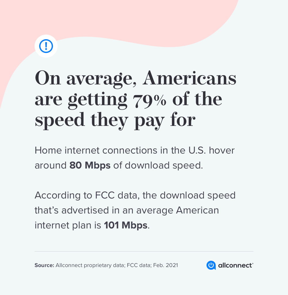 About 45 Million Americans Aren't Getting Speeds They Pay For