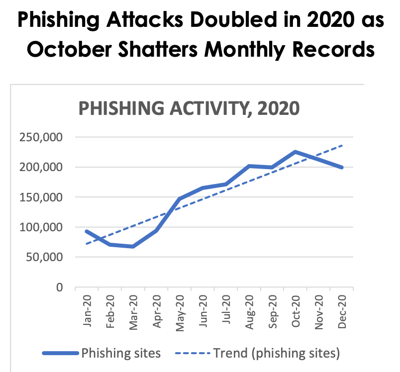 APWG REPORT: Phishing Attacks Double in 2020 and October Shatters All-Time Monthly Records