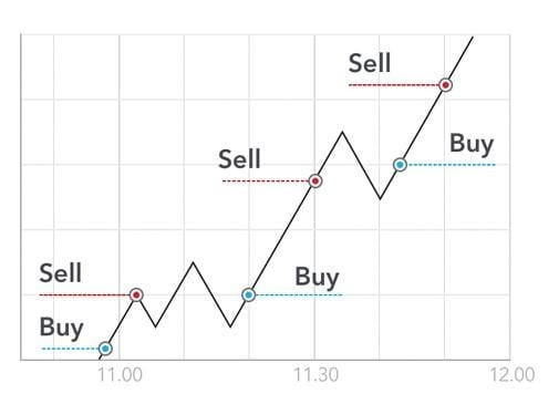 Tips and tricks for beginner traders