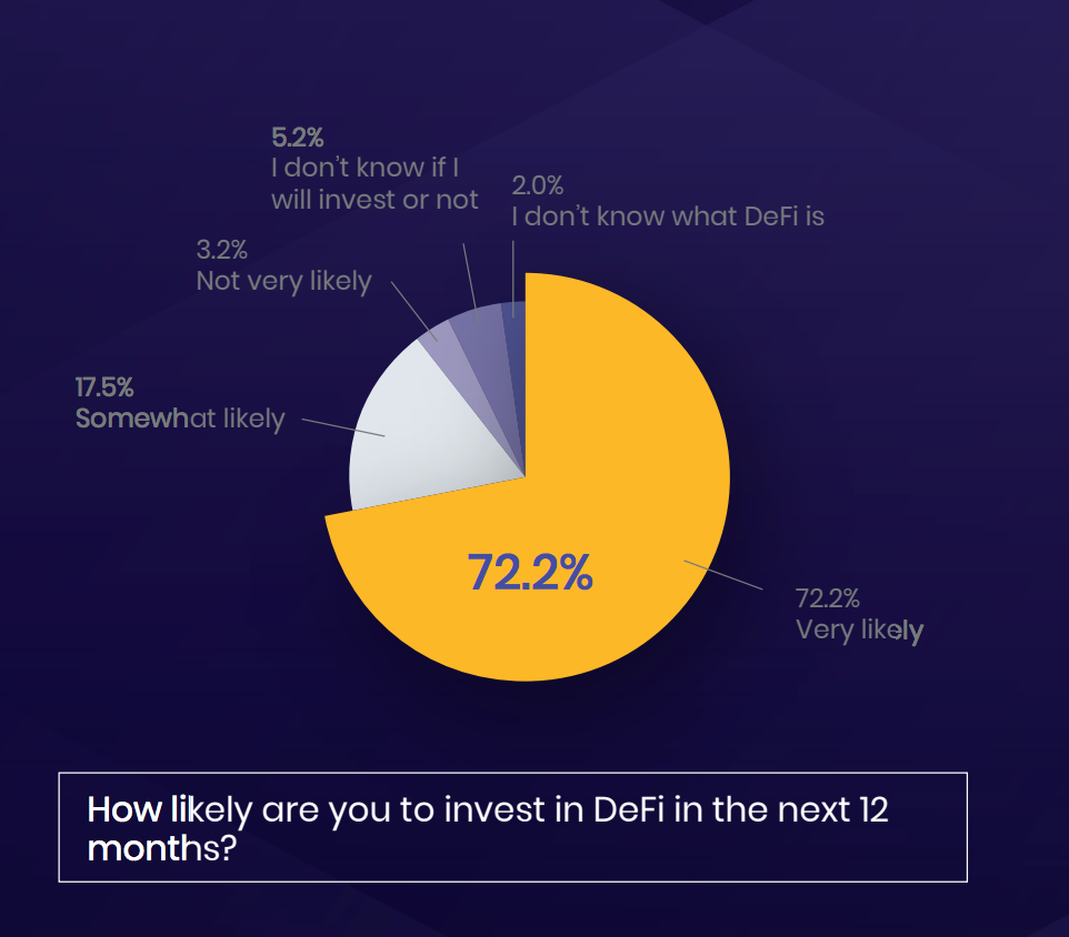 New Report Shows 72% of US Accredited Investors Plan to Invest in DeFi This Year
